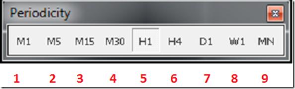 Thanh công cụ Periodicity phần mềm mt4